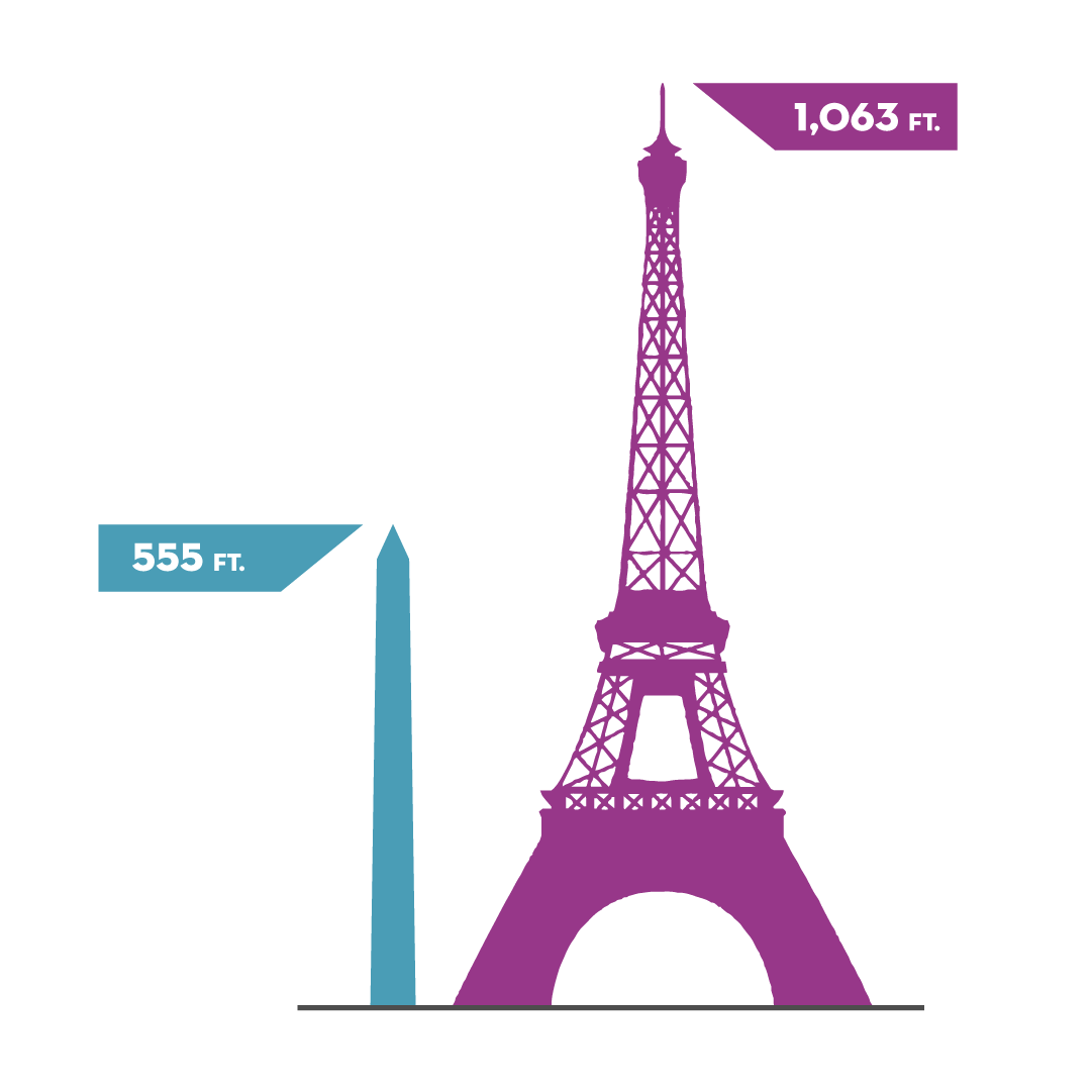 Washington Monument & Eiffel Tower height comparison